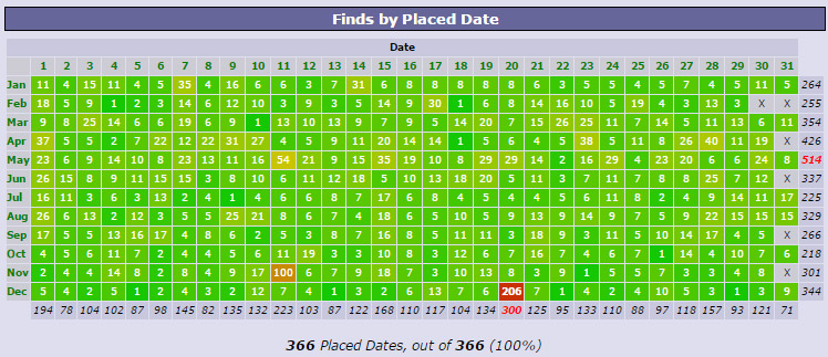 Completed Finds By Date Placed Grid